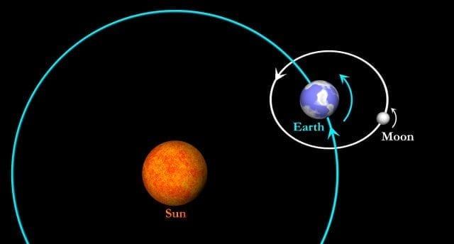 κίνηση Γης και Σελήνης
