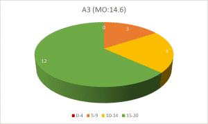 Διάγραμμα Α3