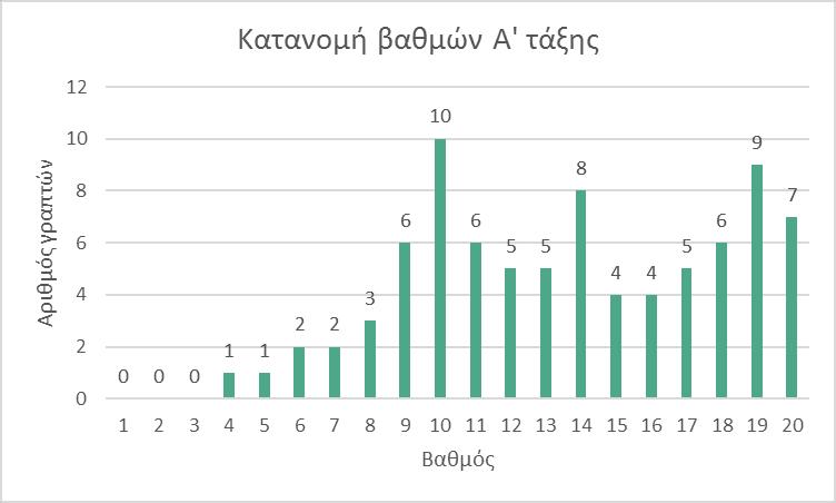 Διάγραμμα Α
