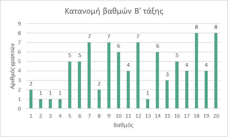 Διάγραμμα Β