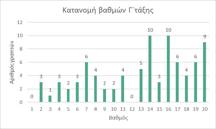 Διάγραμμα Γ