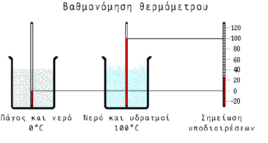βαθμονόμηση θερμόμετρο
