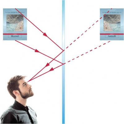 είδωλο σε επίπεδο καθρέφτη