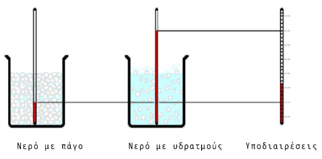 βαθμονόμηση θερμόμετρου