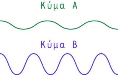 Κύματα σύγκριση