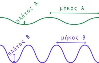κύματα εξήγηση