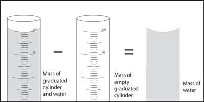 Μέτρηση μάζας υγρού